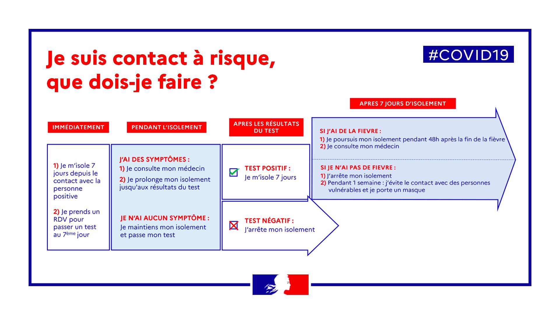 Covid 19 Que Faire Si Je Suis Une Personne Contact D Un Cas Covid 19 Agence Regionale De Sante Normandie
