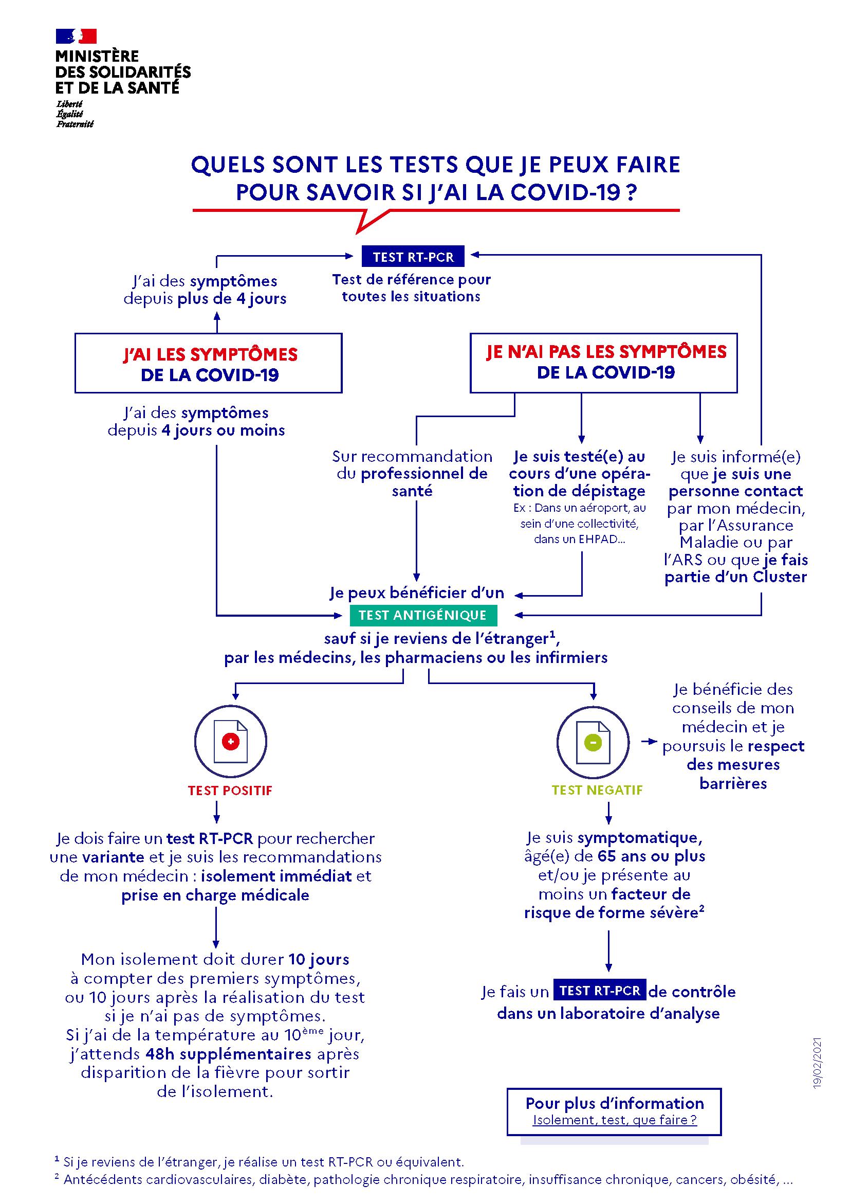 Infographie quels sont les tests que je peux faire pour la COVID-19