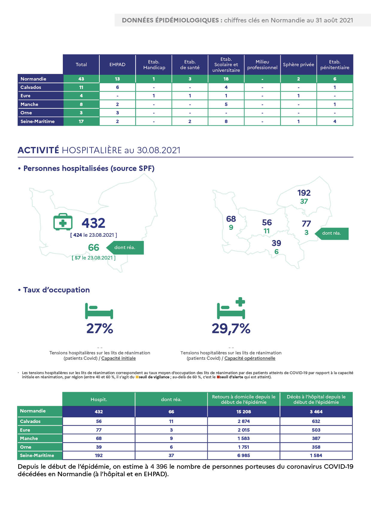 Données épidémiologiques : Chiffres clés en Normandie au 31 août 2021 page 2