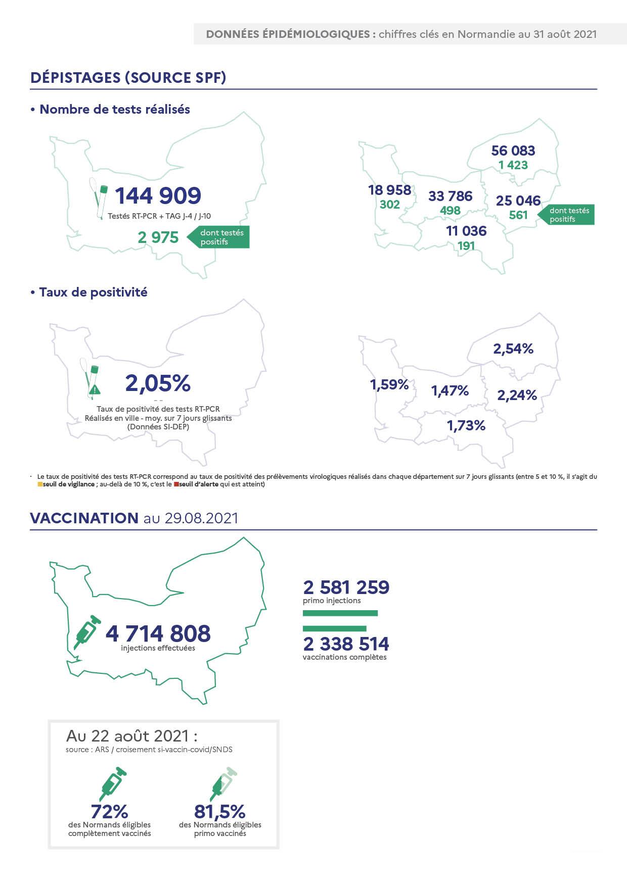 Données épidémiologiques : Chiffres clés en Normandie au 31 août 2021 page 3