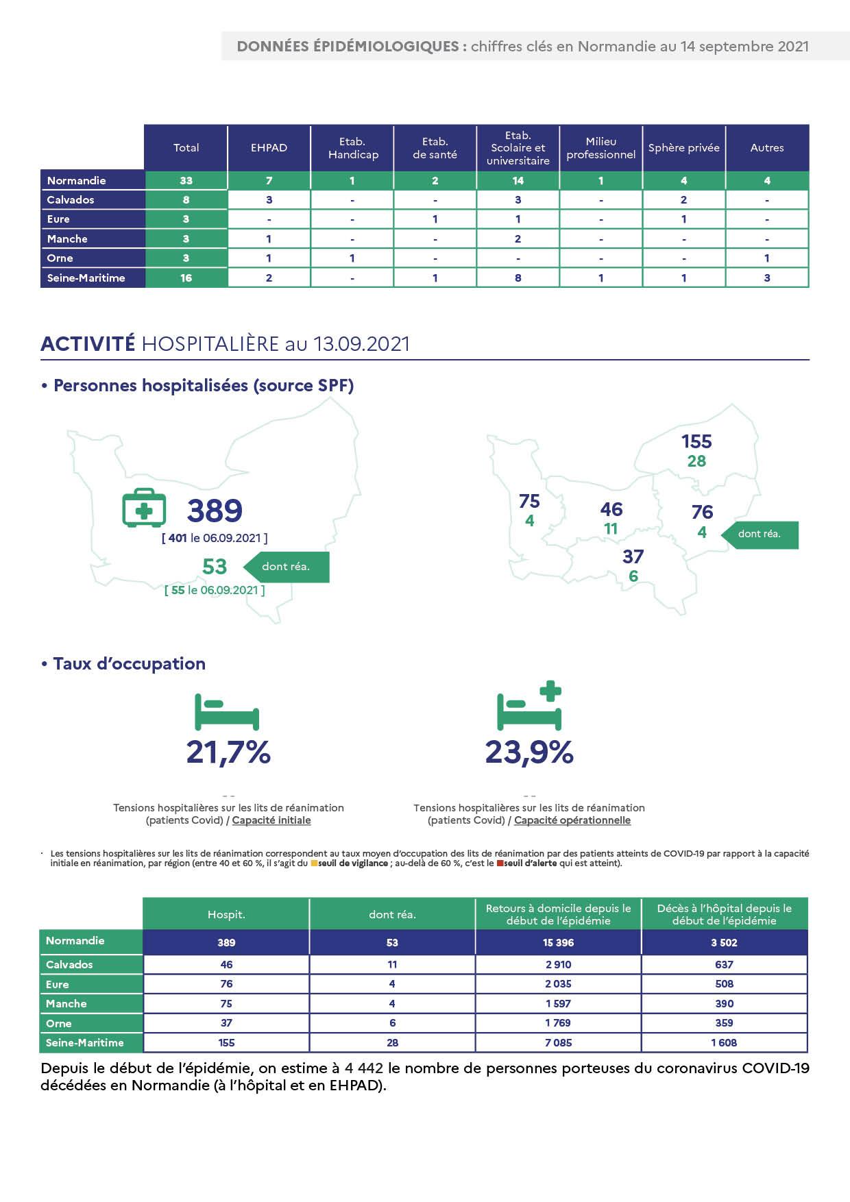 Données épidémiologiques : Chiffres clés en Normandie au 14 septembre 2021 page 2